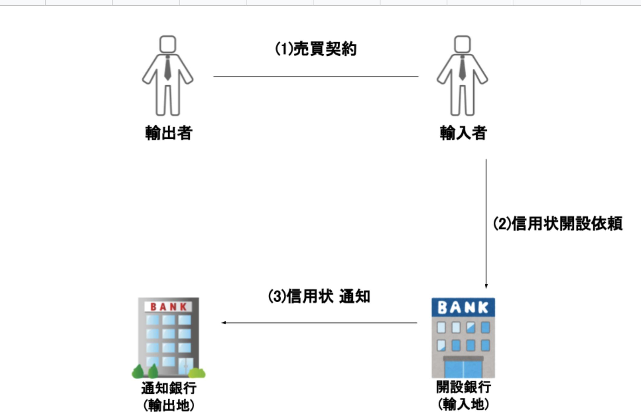 (3)信用状通知