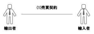 (1)売買契約