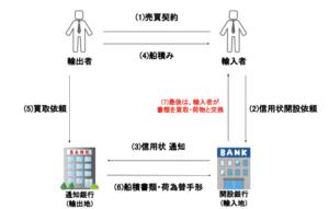 (6)輸入者買取