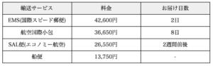 日本郵便 輸送日数と料金